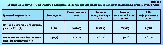 Результат анализа крови на антитела к туб Справка КЭК Боровицкая